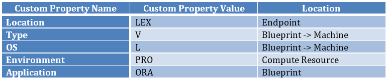 Custom property reference table