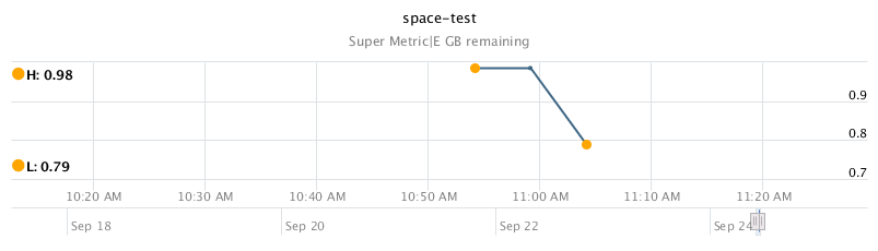 Graph of one of the super metrics