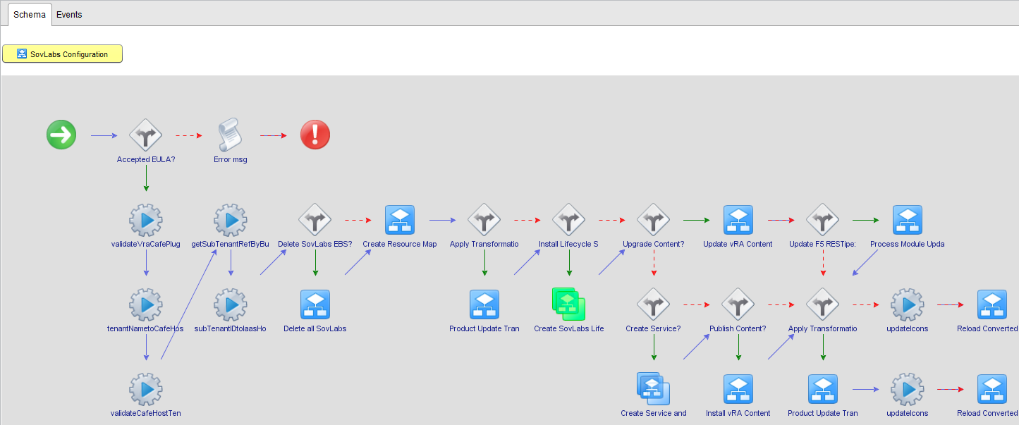 SovLabs configuration workflow in progress