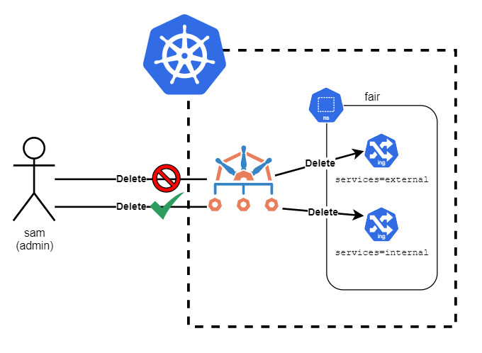 With a Kyverno policy, you can use metadata such as labels to permit/deny certain actions on resources on a one-by-one basis, thereby augmenting the default Kubernetes RBAC.